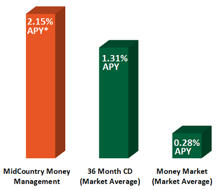 MidCountry Money Management - 2.15% APY*, 36 Month CD (Market Average) - 1.25% APY, Money Market (Market Average) - 0.25% APY